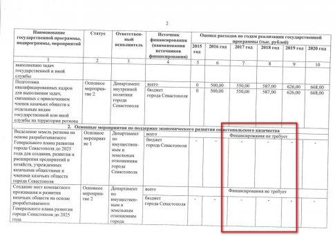 Программа по развитию севвастопольского казачества